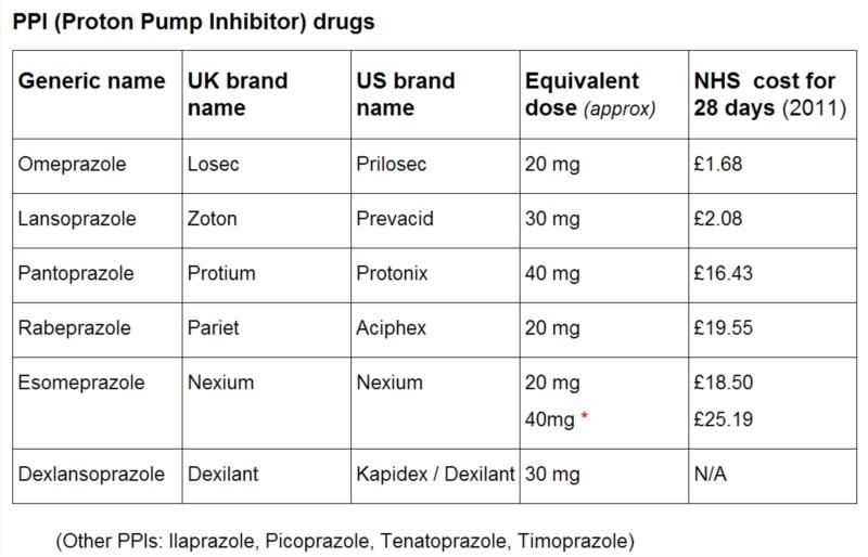 Proton Pump causes joint pain | Proton Pump Inhibitors
