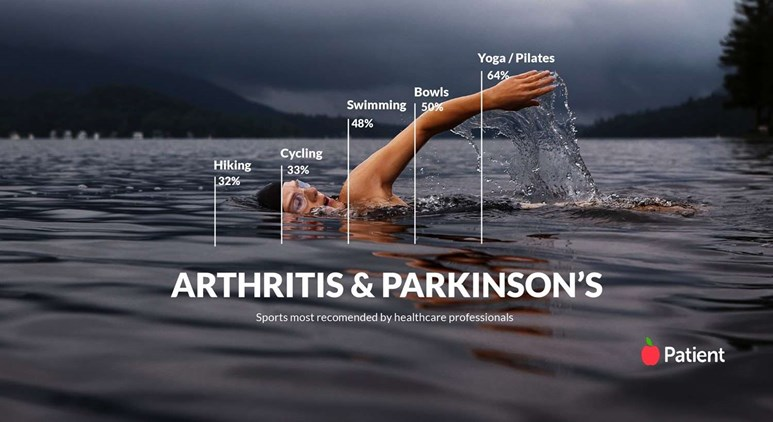 We asked healthcare professionals which are the best sports for arthritis