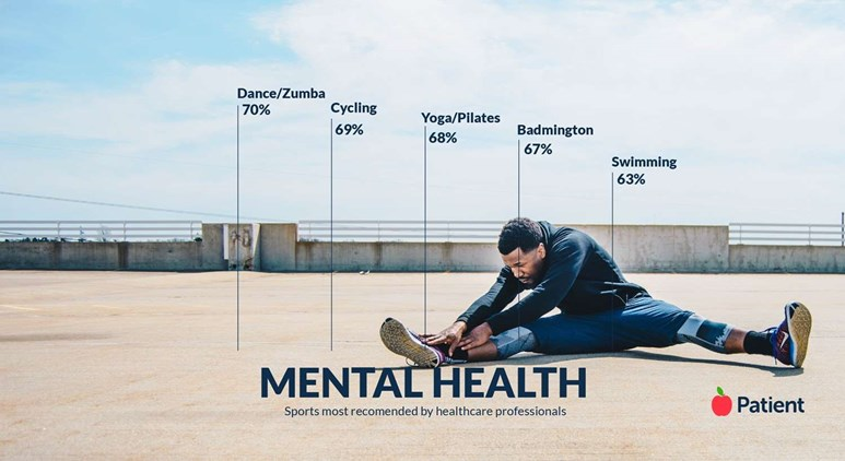 We asked healthcare professionals which are the best sports for depression