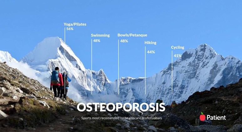 We asked healthcare professionals which are the best sports for osteoperosis
