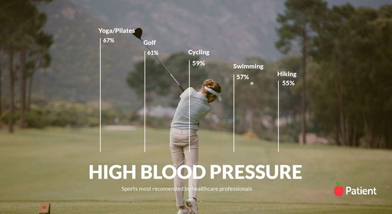 We asked healthcare professionals which are the best sports for high blood pressure