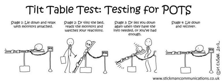 Tilt Table Test PoTS UK