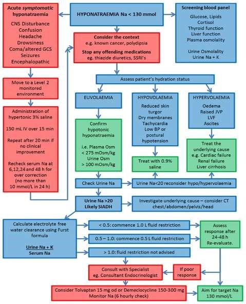 UK algorithm for management of inpatients with hyponatraemia